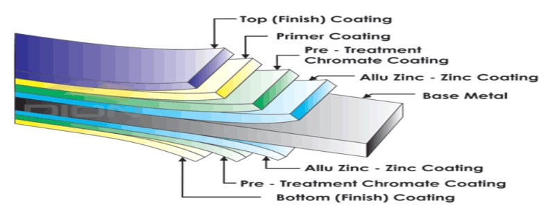 colour-coated-sheet-material-structure.jpg